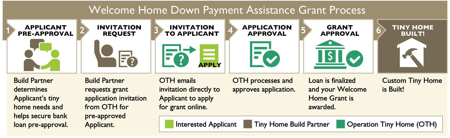 Operation Tiny Home Down Payment Assistance Grant Steps